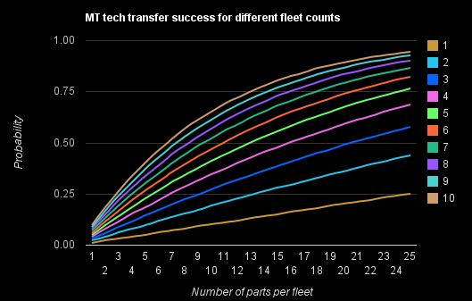 Probability of successful mt tech transfer.png